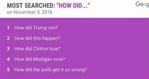 ڈونلڈ ٹرمپ کی کامیابی: دنیا گوگل پر کیا تلاش کرتی رہی؟