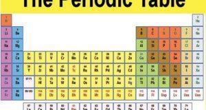 پیریاڈک ٹیبل (دوری جدول) میں مزید 4 نئے عناصر شامل