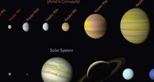 ناسا نے 8 سیاروں پر مبنی نیا نظام شمسی دریافت کرلیا