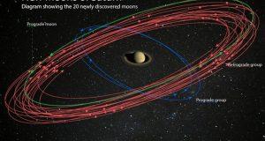 زحل کے مزید 20 چاند دریافت، مشتری کو پیچھے چھوڑ دیا